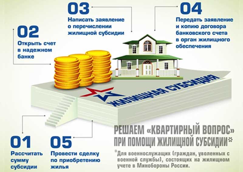 Порядок получения жилищной субсидии для военнослужащих